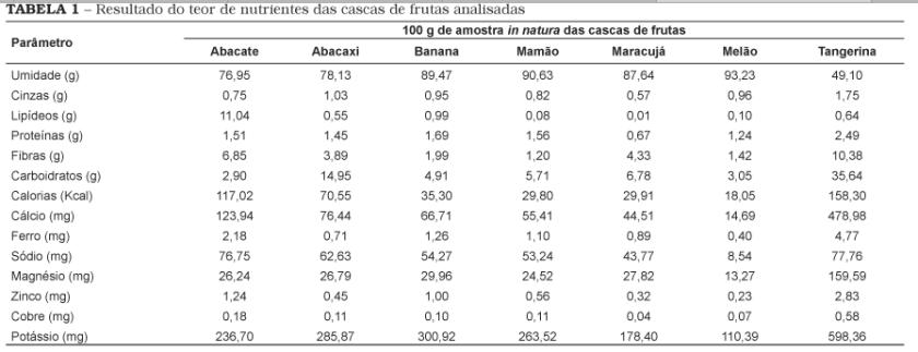 Tabela de Nutrientes de Frutas