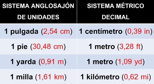 Unidades de longitud del metodo anglosajón (EE. UU.) y su equivalencia con las del Sistema Métrico Decimal.