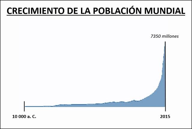 Evolución de la población