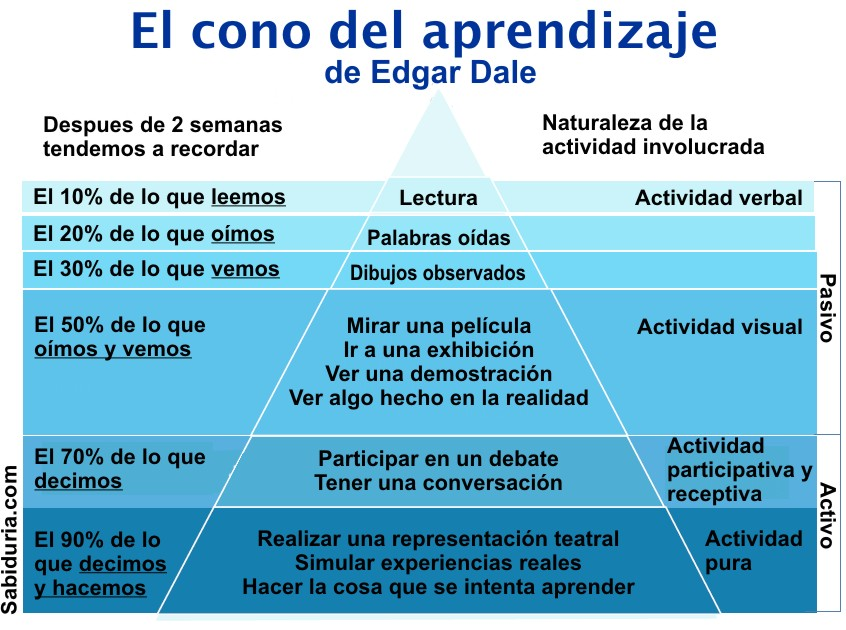 Cono del aprendizaje