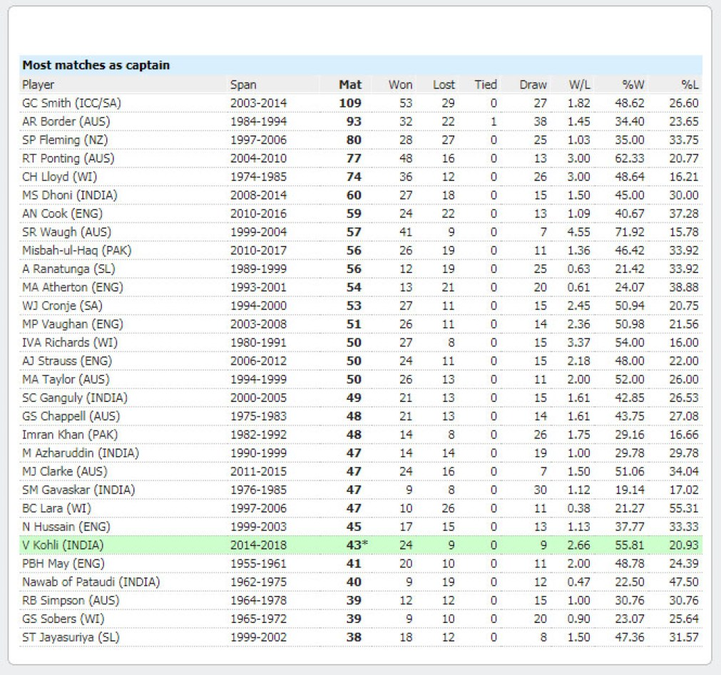 captain most matches in Test cricket