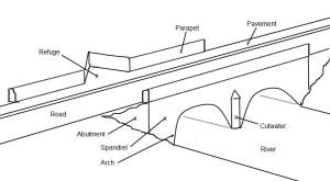 Arch Bridges  Roader's Digest: The SABRE Wiki