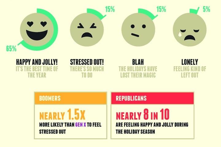 Study: How Politics and Age Shape Your Holiday Outlook via @sacramentopress