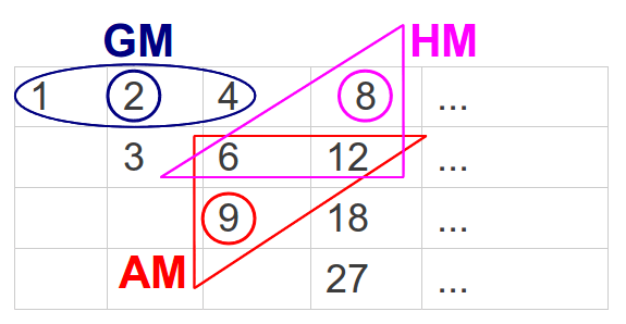 Nichomachus Table and the Geometric, Arithmetic and Harmonic means