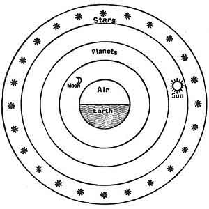 FIGURE 68. <i>The Universe of Leucippus</i> (<i>c. 450 B.C.</i>)<br> (From <i>Dante and the Early Astronomers</i>; M. A. Orr (Mrs. John Evershed), 1913.)