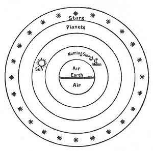 FIGURE 69. <i>The Universe of Democritus</i> (<i>c. 430 B.C.</i>)<br> (From <i>Dante and the Early Astronomers</i>; M. A. Orr (Mrs. John Evershed), 1913.)