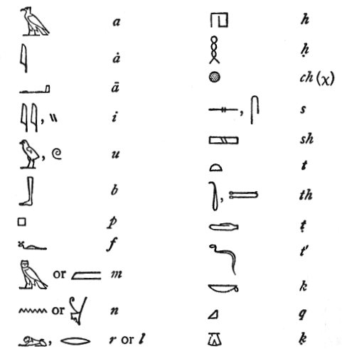 Egyptian Alphabet
