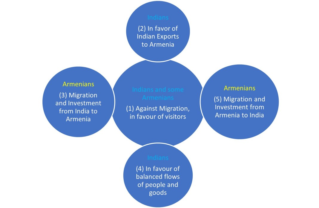 , Working Paper 24 – Prospects for Cooperation between India and Armenia