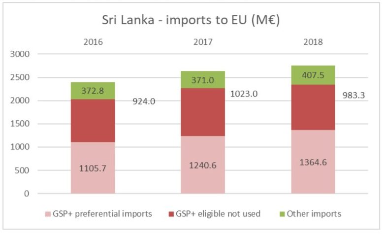 , WORKING PAPER 23 – EU-Sri Lanka relations: A bond between trade and human rights