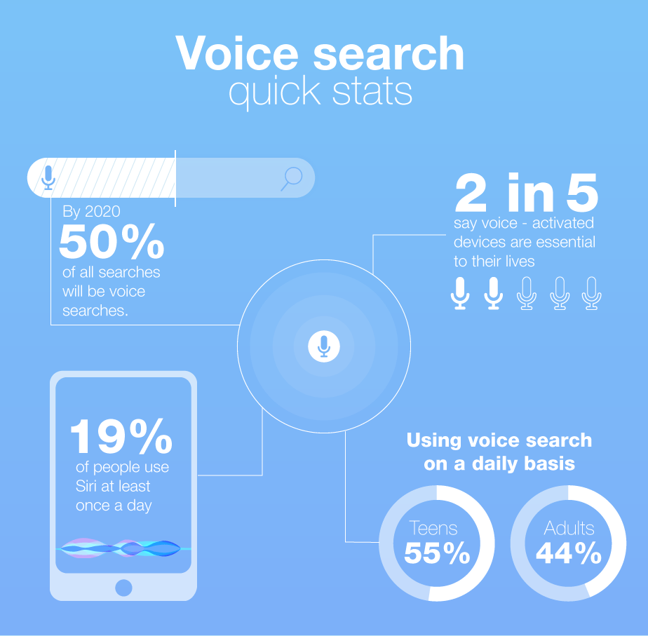 oice search DAta