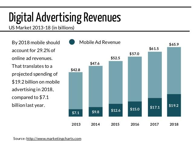 Online ads revenue