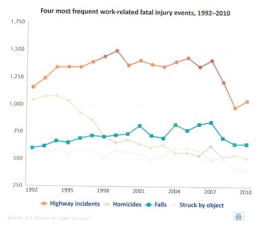 Transportation fatalities
