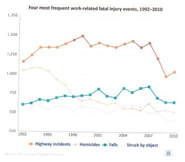Transportation fatalities