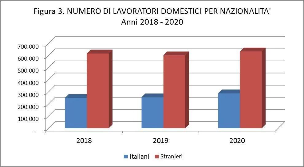 Concentrazione lavoratori domestici per regione