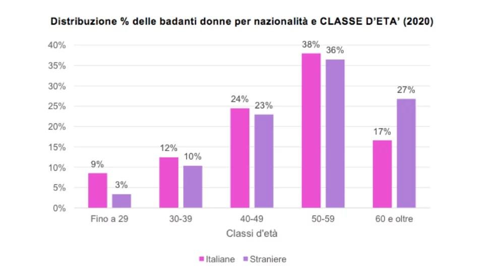 Numero di lavoratori domestici per classi di età