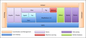 Overview of the Hadoop ecosystem  Apache Hive Essentials