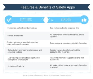 Blog Graphic – Benefits and Features of Safety Apps