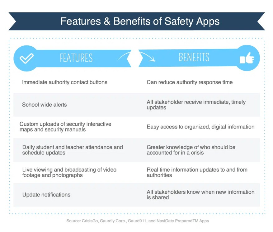 Blog Graphic - Benefits and Features of Safety Apps