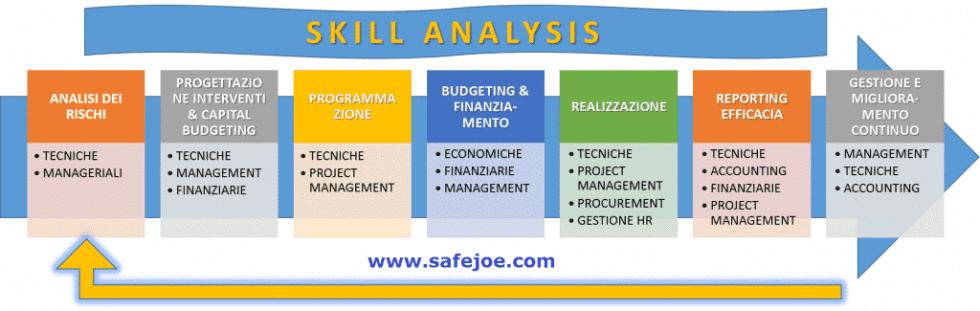 Skills analysis del processo integrato di prevenzione infortuni e sicurezza sul lavoro