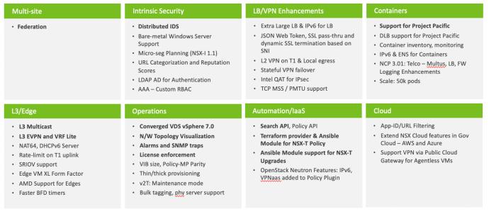 NSX-T 3.0 Infografika