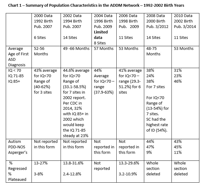 Summary of Population Characteristics in the ADDM Network