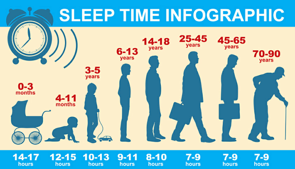 Sleep time information by age group