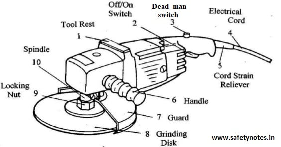 Grinder Safety -Hazards, Precautions, PPE