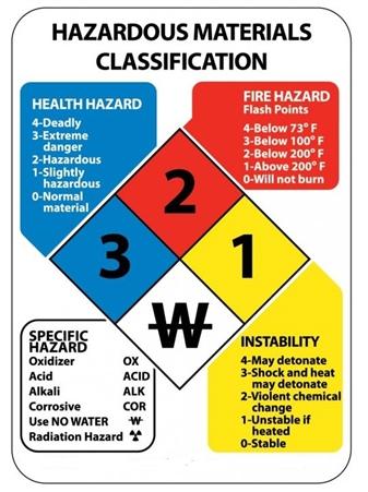 Section 9 Hazardous Materials | Autos Post