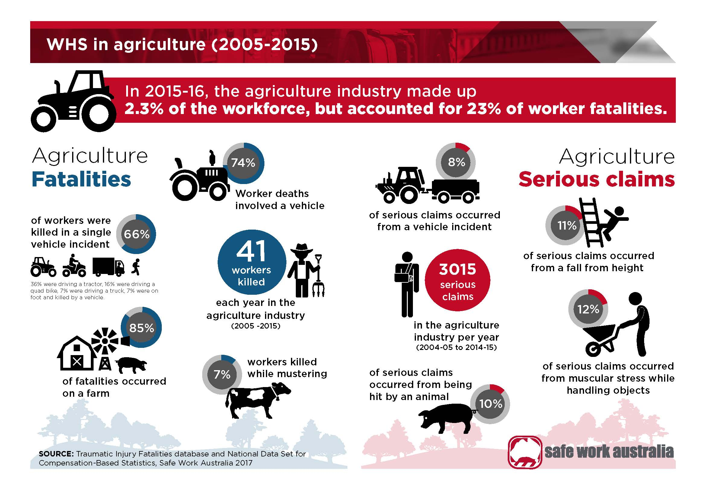 Infographic Work Health And Safety In Agriculture