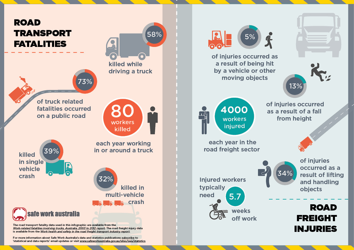 Infographic Fatalities And Injuries In The Road Transport