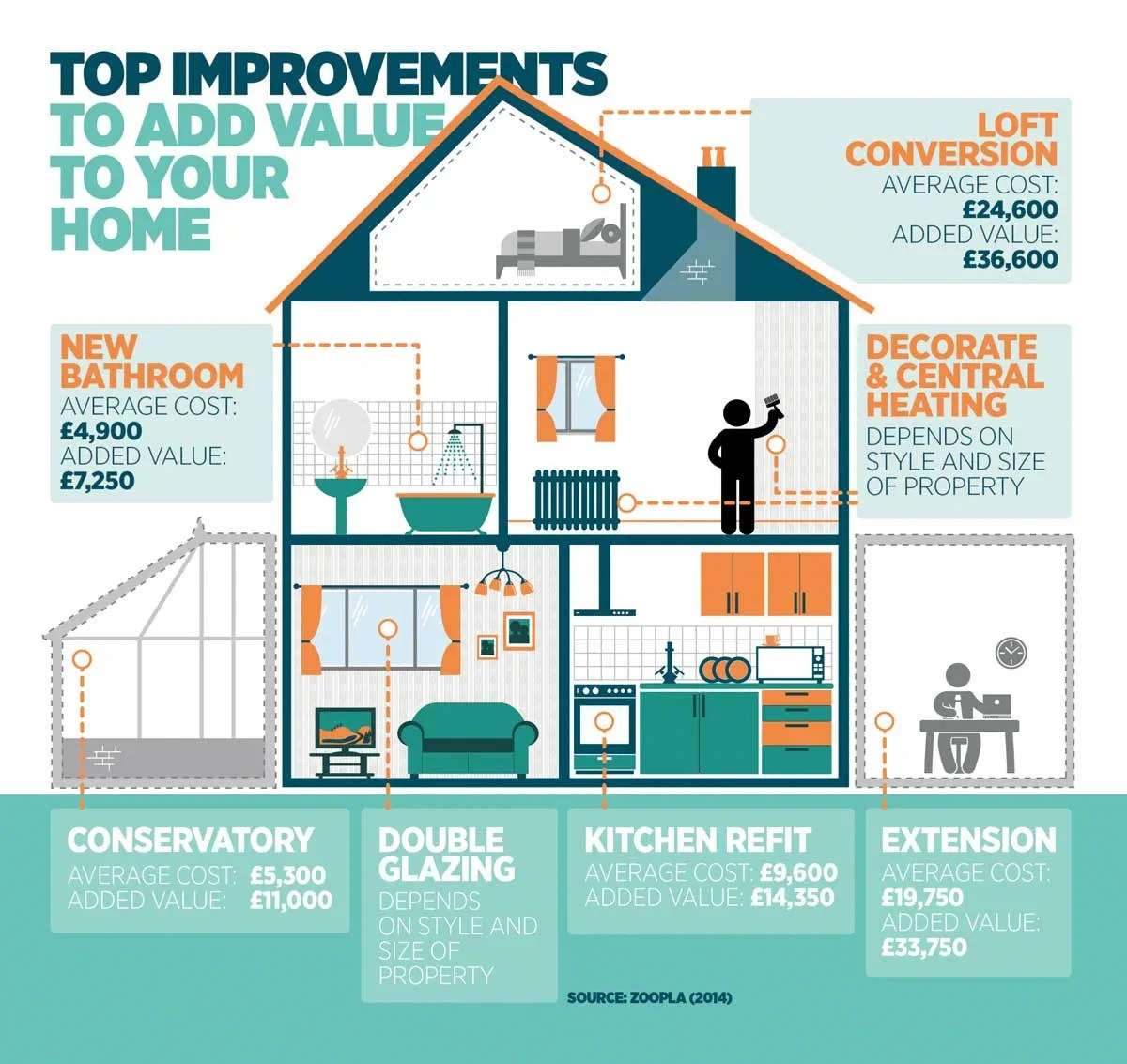 Best Home Improvements Add Value