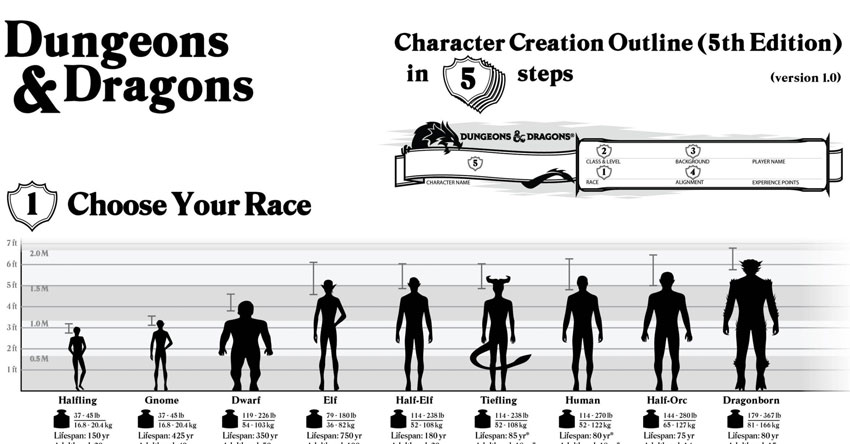5th edition character creation outline sage advice d d