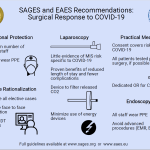 SAGES-EAES COVID-19 Infographic