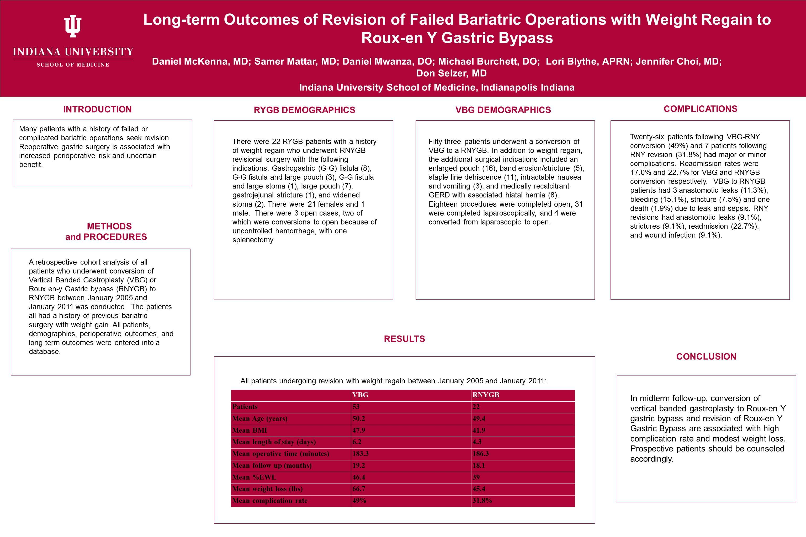 Long Term Outcomes Of Revision Of Failed Bariatric Operations With