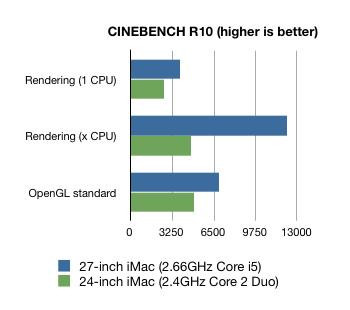 imac27inch-benchmark1