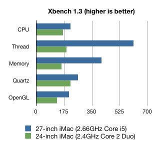 imac27inch-benchmark2