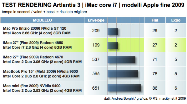 Rendering 3d iMac Mac Pro Intel Core i7 i5