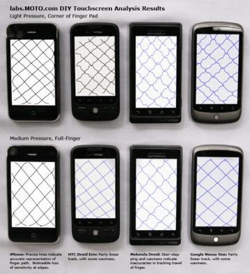 test di laboratorio sui touchscreen