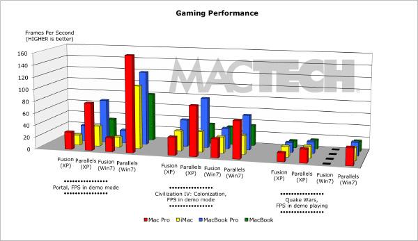 confronto prestazioni fusion parallels windows xp seven 7 mac virtualbox giochi