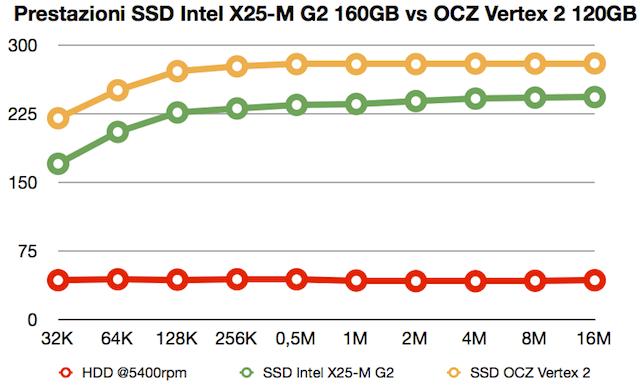 prestazioni lettura-scrittura intel g2 vs ocz vertex 2
