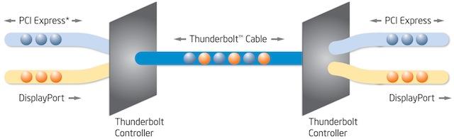 Thunderbolt_Technology