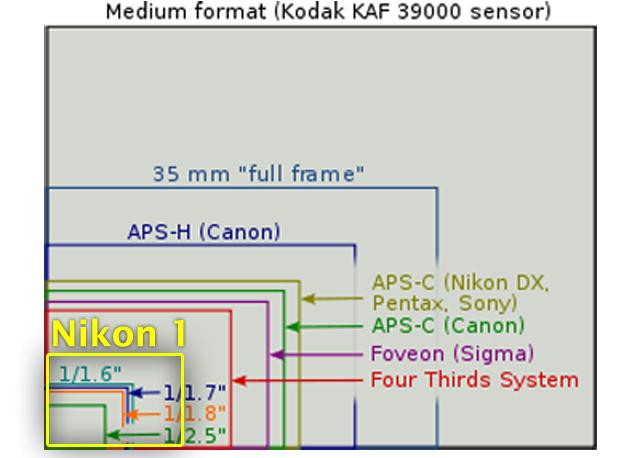 dimensione-sensore