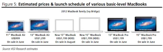 kuo_retina_macbook_launch_windows 2