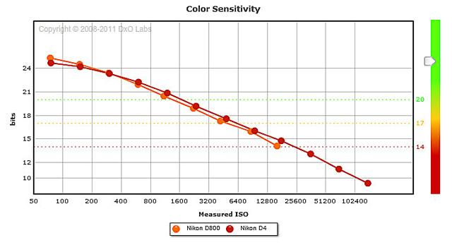 D800_D4_Color_Depth