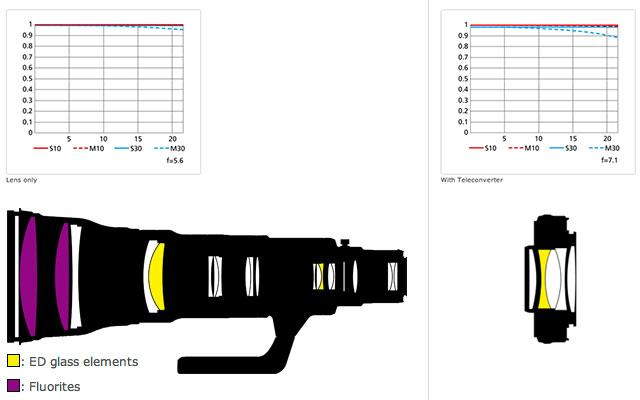 AF-S-800mm-F5.6E-FL-ED-VR