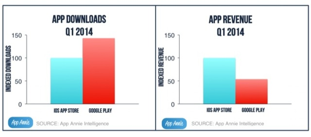 app-stores-growth-q1-2014