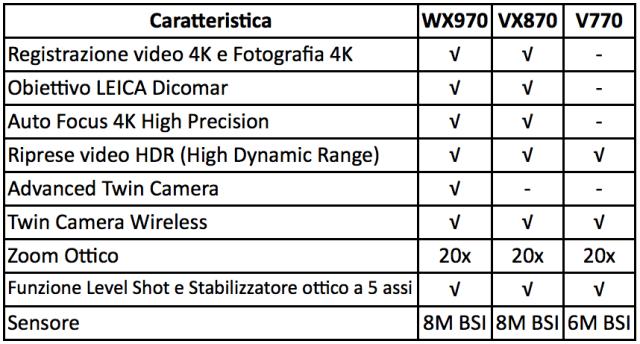 caratteristiche videocamere panasonic ces2015