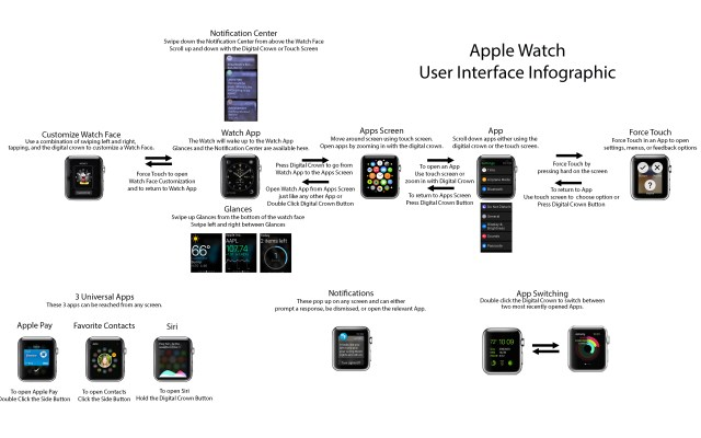 infografica-apple-watch
