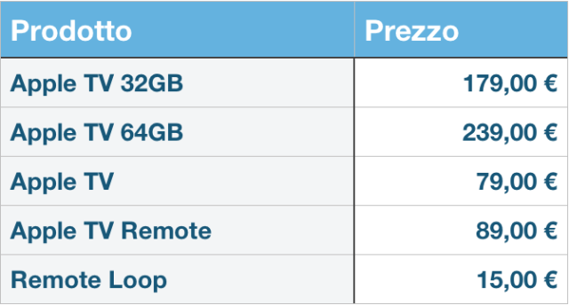 Prezzi Apple TV