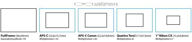 dimensione-sensori-moltiplicatore